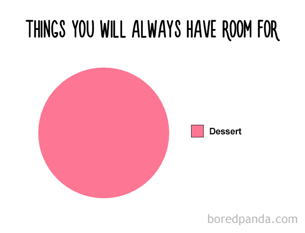 funny-food-charts-16-57ea42f05f639__605