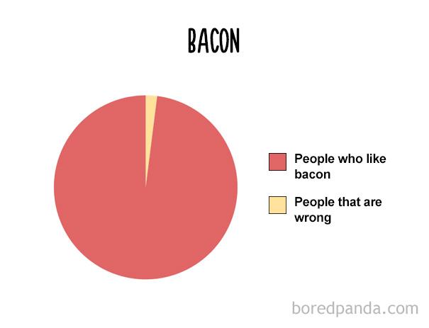 funny-food-charts-26-57eb84ef650c0__605