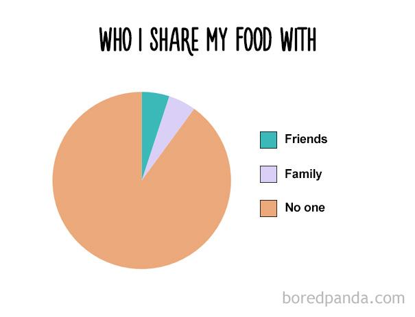funny-food-charts-31-57ebb21a27598__605